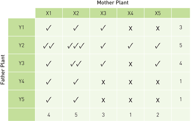 Table showing an example of compariso between male and female plants